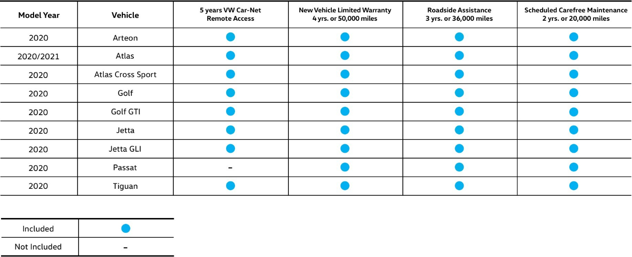 VW Carefree Coverage Chart